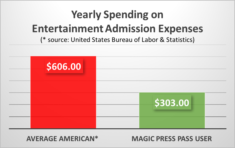 yearly spending v4